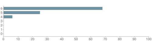 Chart?cht=bhs&chs=500x140&chbh=10&chco=6f92a3&chxt=x,y&chd=t:68,25,6,0,0,0,0&chm=t+68%,333333,0,0,10|t+25%,333333,0,1,10|t+6%,333333,0,2,10|t+0%,333333,0,3,10|t+0%,333333,0,4,10|t+0%,333333,0,5,10|t+0%,333333,0,6,10&chxl=1:|other|indian|hawaiian|asian|hispanic|black|white